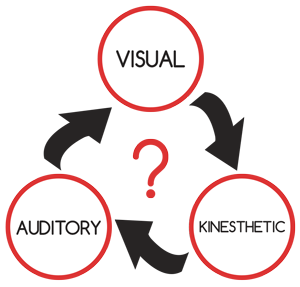 VAK-Learning-styles-business-training-solutions-belfast